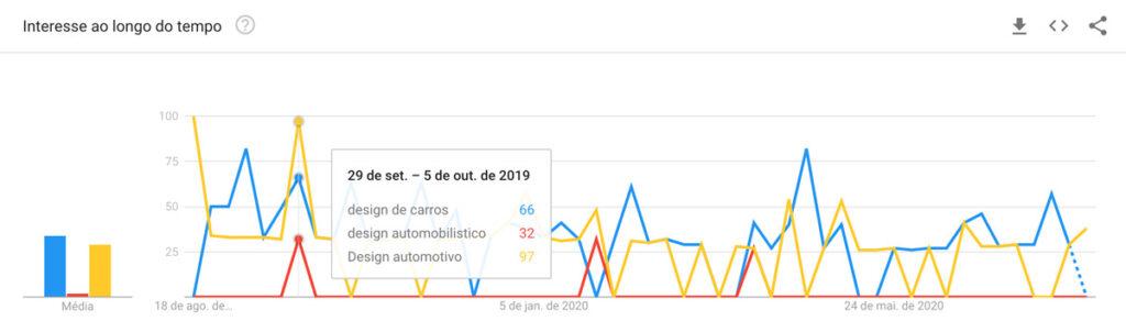 producao de texto seo google trends